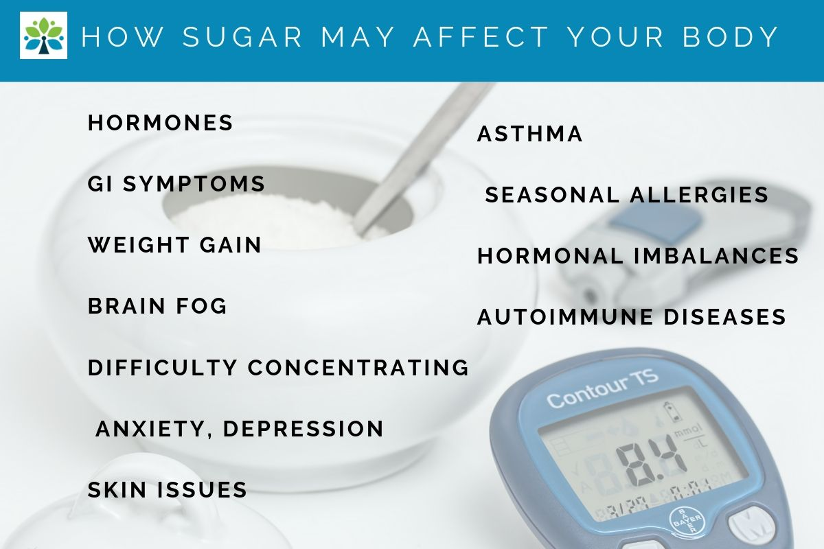 How Sugar May Affect Your Body In Many Ways: hormones, weight gain, brain fog, difficulty concentrating, depression, skin issues, asthma, seasonal allergies, autoimmune issues and more.