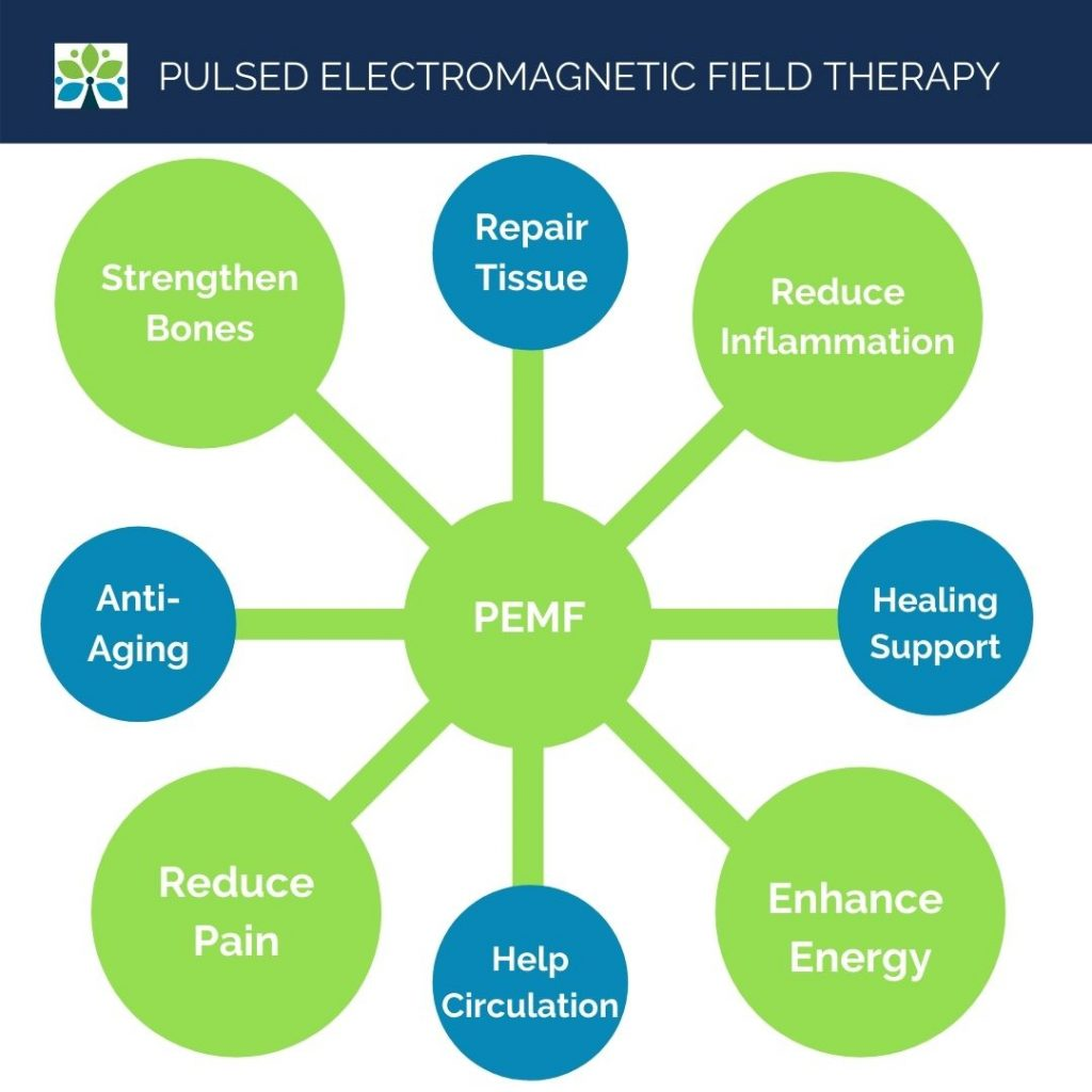 Pulsed Electromagnetic Field Therapy Saint Louis Functional Medicine